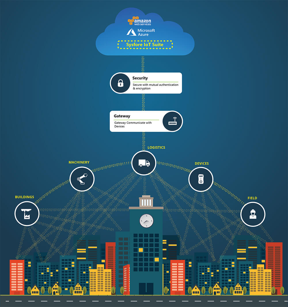 Internet of Things |Sysfore