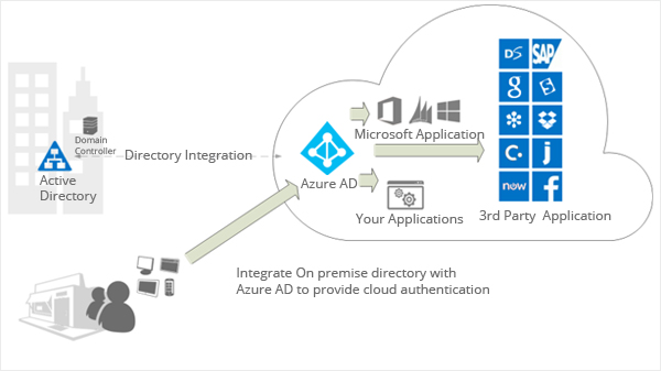 Identity and access management| Active Directory Overview