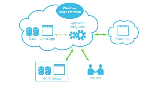 azure partner india microsoft azure cloud services iaas paas saas