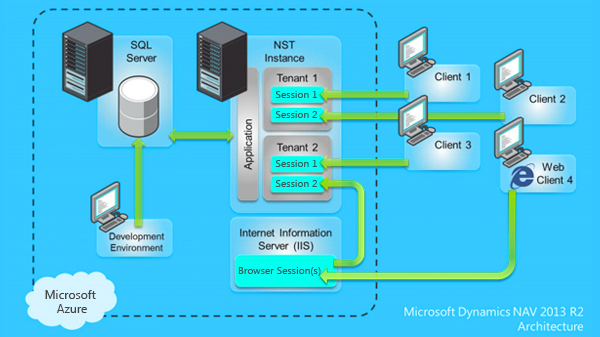 Dynamics NAV on Microsoft Azure