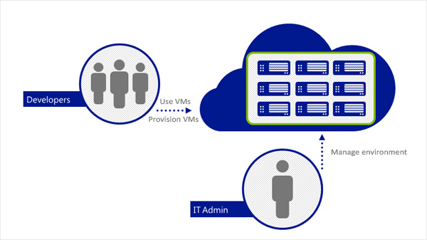 Azure Iaas| Iaas Dev and Test