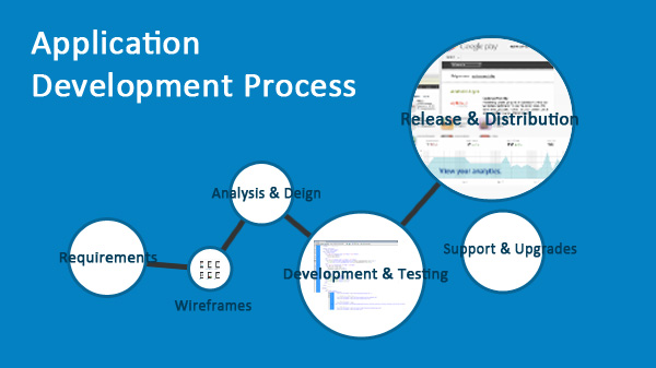 Responsive Web Apps| Application Development Process
