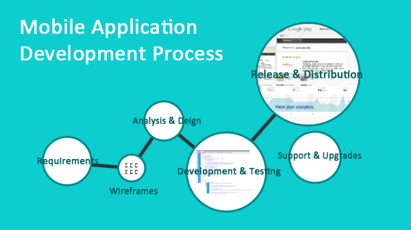 Mobile Application Development Process