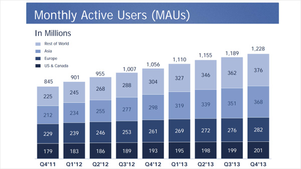 Facebook Overview